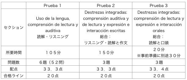DELE C2 配点表